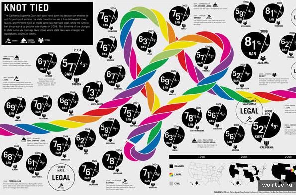 Великолепная инфографика