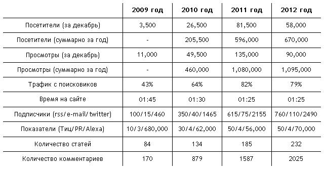 Статистика блога womtec за 2012 год