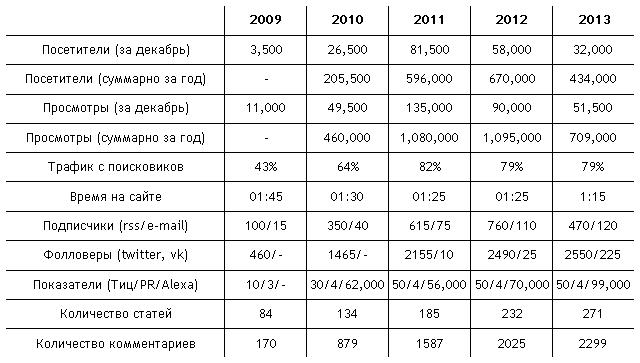 Статистика блога womtec за 2013 год