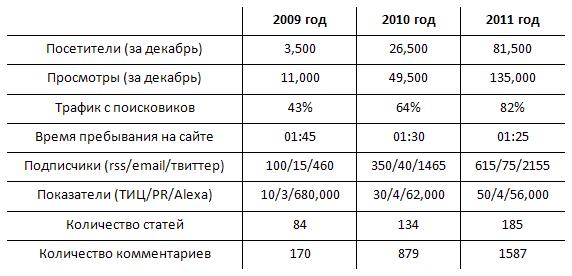 Показатели блога с 2009 по 2011 года